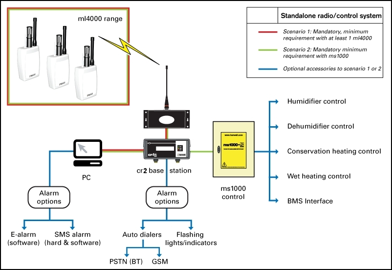 Environment Monitoring System : Ecg telemetry system images